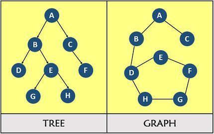 Difference between tree and graph with comparison chart tech tree and graph come under the category of non linear data structure where tree offers a very useful way of representing a relationship between the nodes in ccuart
