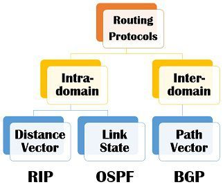Difference Between OSPF and BGP (with Comparison Chart) - Tech