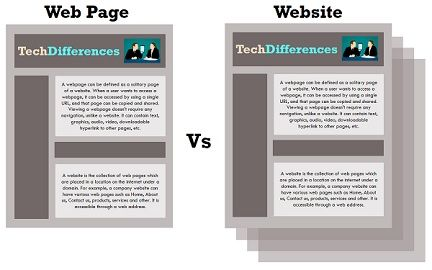 Webpage vs Website