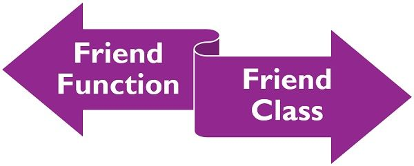 Friend function vs Friend class