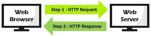 Static Web Page process