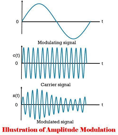 AM diagram