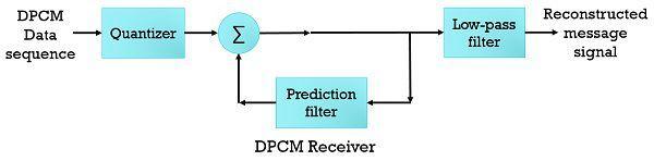 dpcm receiver