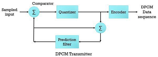 dpcm transmitter