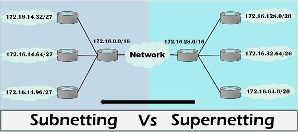Difference between Subnetting and Supernetting (with Comparison