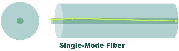 Single-mode Fibre