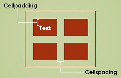 Cellpadding vs Cellspacing