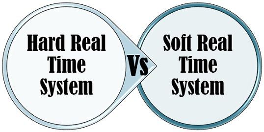 Hard real-time vs soft real-time systems