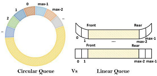 Difference between linear queue and circular queue ccuart Images