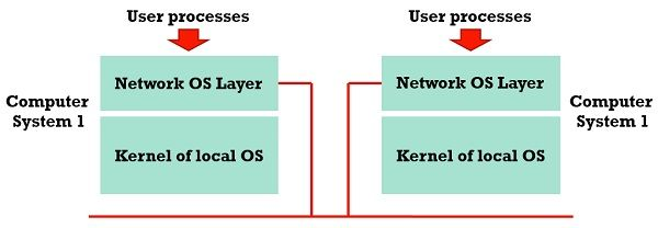 Working of network operating system