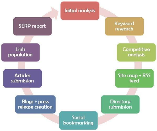 Difference Between SEO and SMO (with Comparison Chart