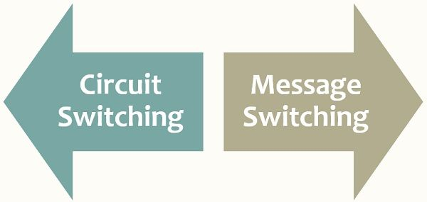 Circuit switching vs message switching
