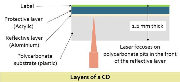 layers of a CD