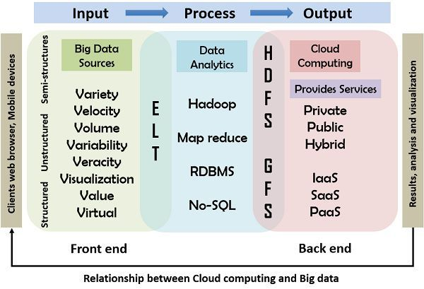 relationship between cloud computing and big data