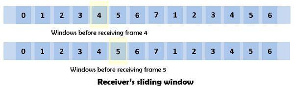 sliding window receiver's side