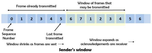 Difference Between Stop And Wait Protocol And Sliding Window