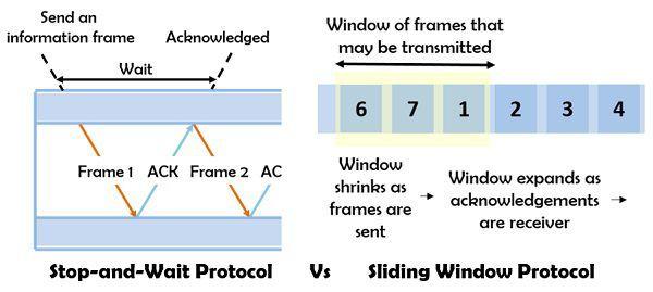 Stop-and-wait protocol vs Sliding window protocol