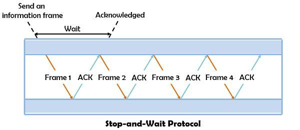 stop-and-wait protocol