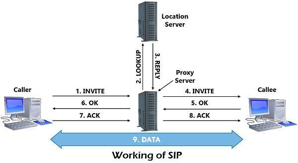 working of SIP