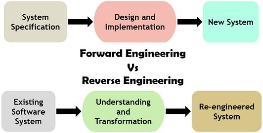 Forward engineering vs reverse engineering