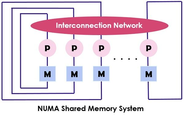NUMA Shared Memory System
