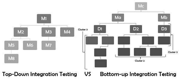 Top-down vs bottom-up integration testing