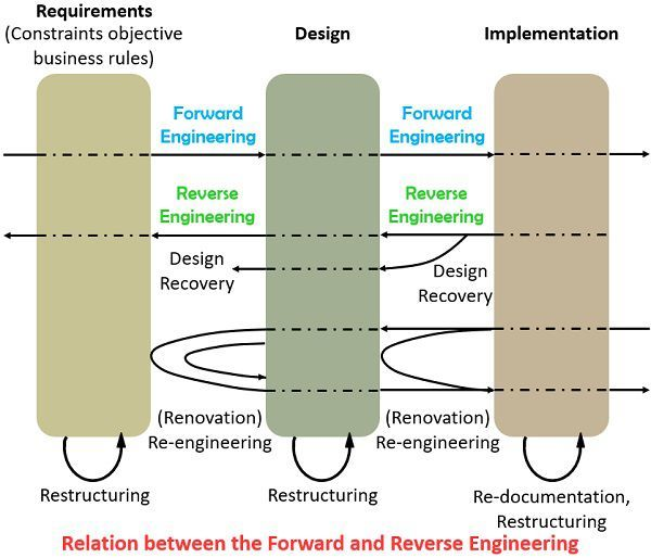 relation between forward and reverse engineering