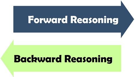 forward reasoning Vs backward reasoning