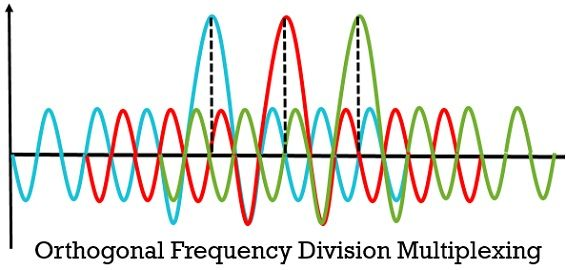 OFDM spectrum example