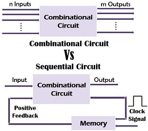 ombinational circuit Vs sequential circuit