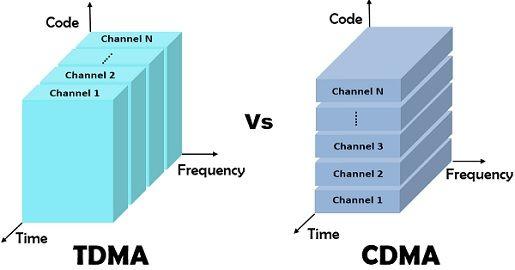 TDMA vs CDMA
