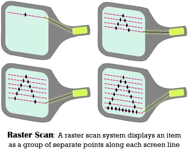 Raster Scan 2 -pictorial representation