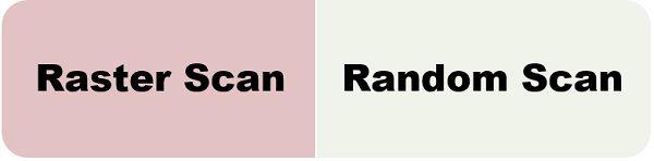 Raster scan vs Random scan