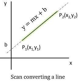 scan conversion of a line