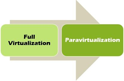 Full vs Para-virtualization