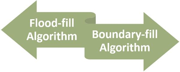 Flood-fill algorithm Vs Boundary-fill algorithm