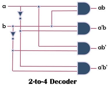decoder 2-to-4