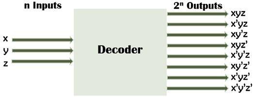 decoder 3-to-8