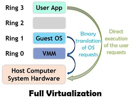 Full virtualization