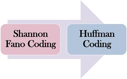 Difference between Huffman Coding and Shannon Fano Coding