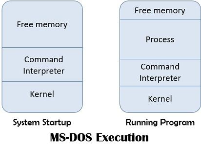 MS-DOS execution