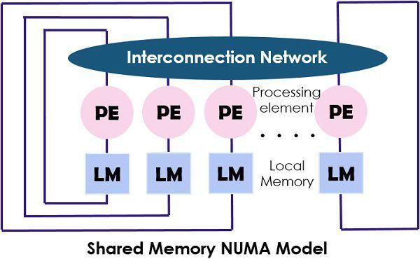 NUMA shared model