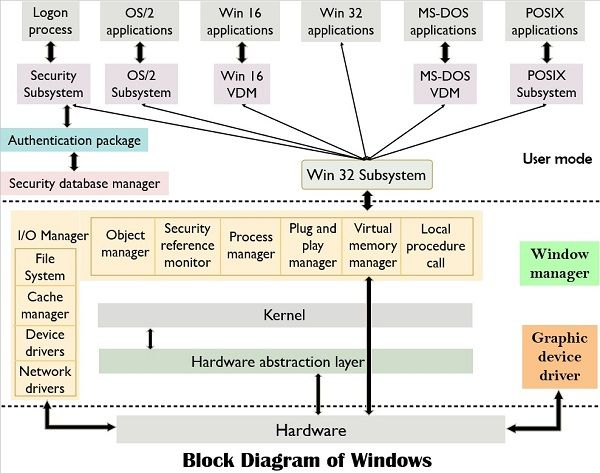 windows block diagram