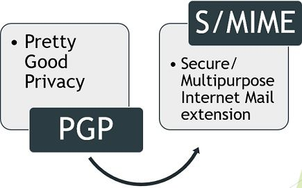 PGP vs S/MIME
