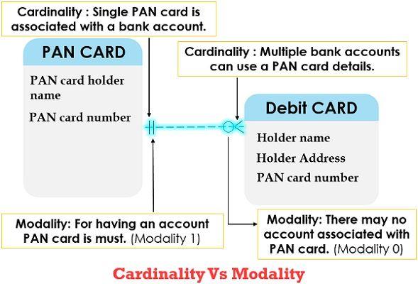 cardinality Vs modality