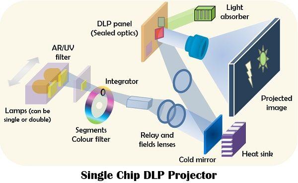 DLP projector