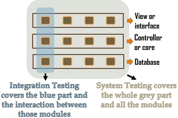 Diagrammatic example of system testing Vs Integration testing