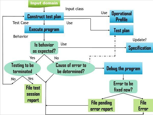 Test and debug cycle