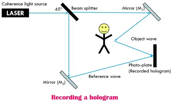 Recording a hologram