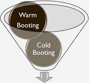 Cold booting VS Warm booting
